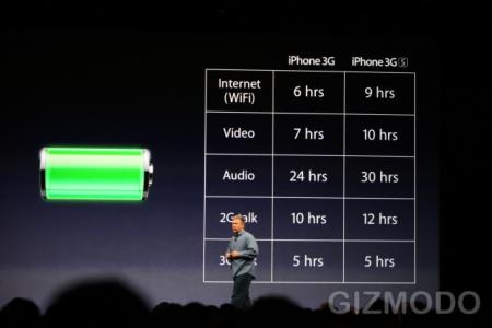 Apple iPhone 3GS battery life