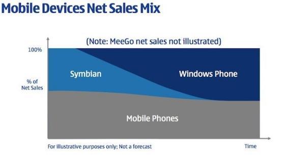 Nokia's future Symbian and Windows Phone mix